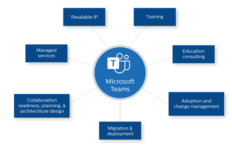 Microsoft-Teams-diagram