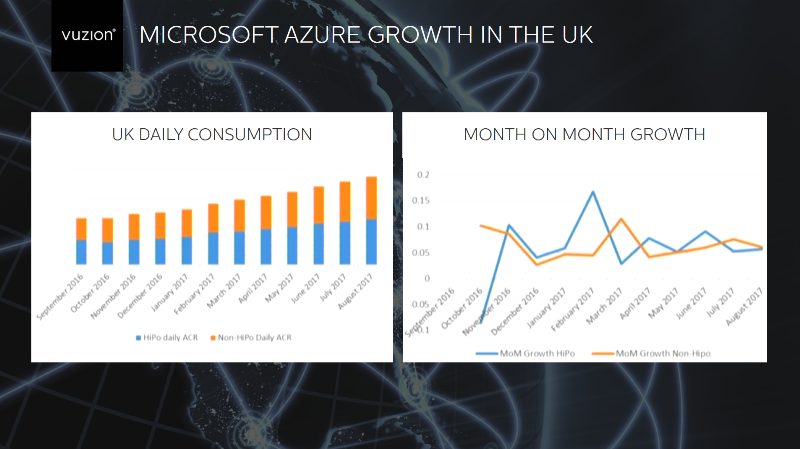 Azure Growth UK