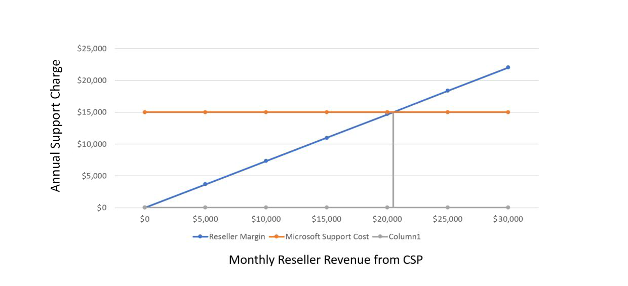 CSP Direct Bill Requirements Craigs Graph
