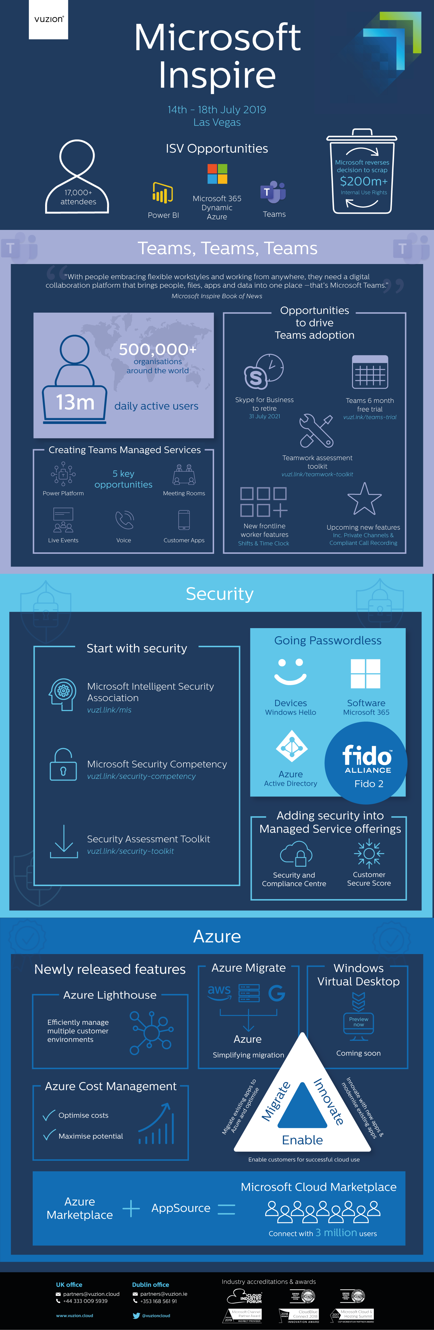 Inspire 2019 infographic key learnings