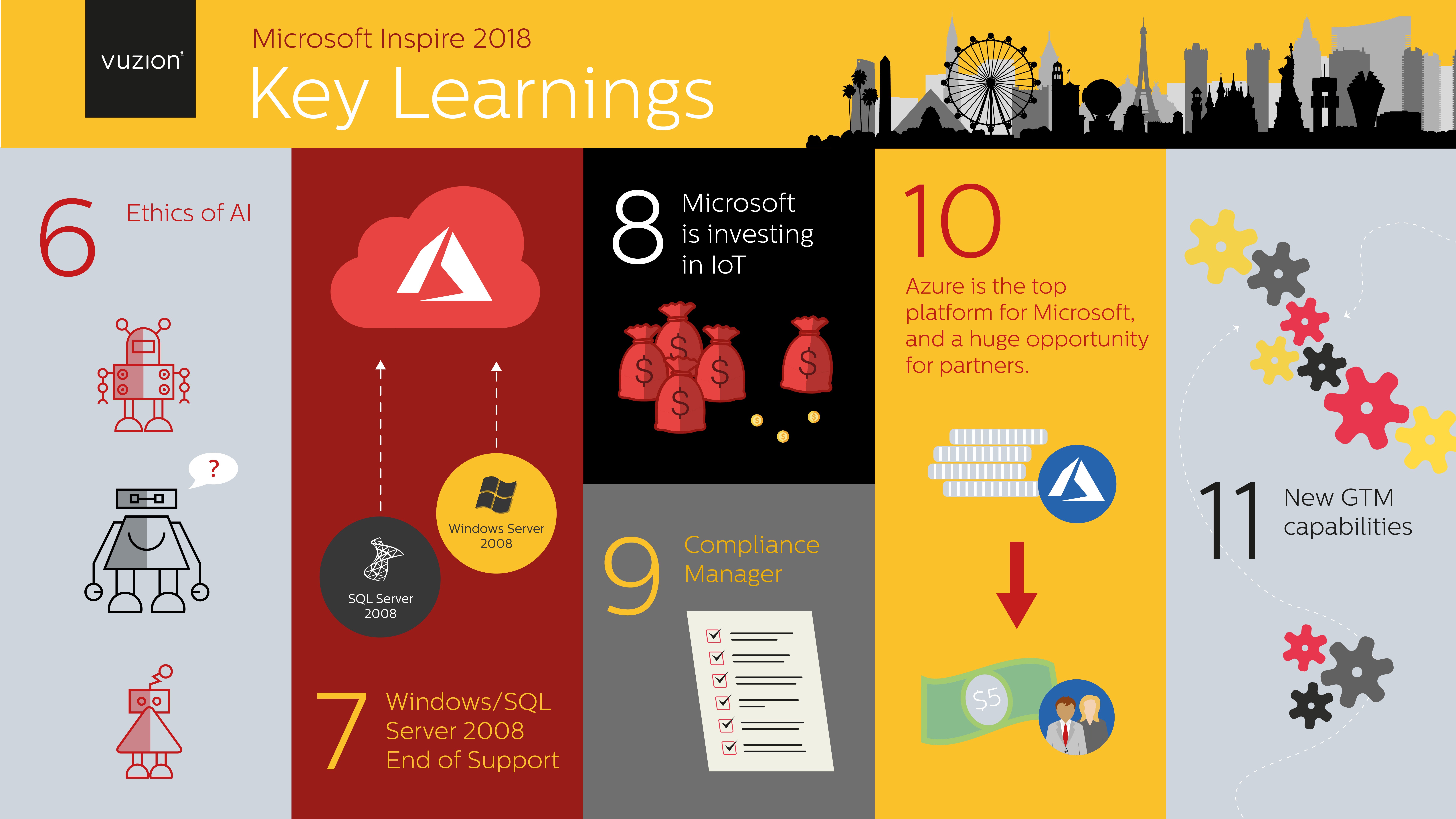 Learnings from Microsoft Inspire 2019
