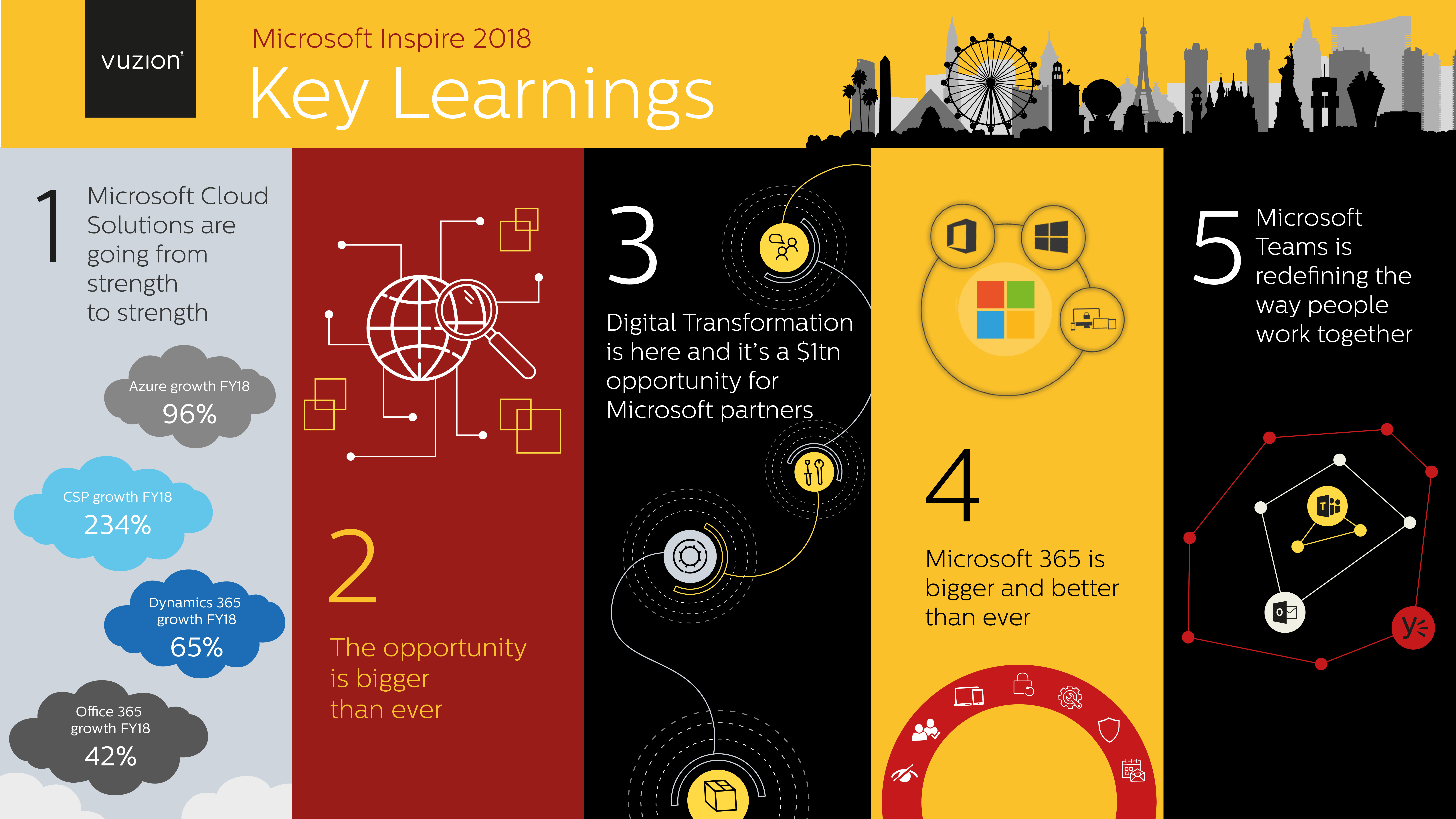 Key Learnings from Microsoft Inspire 2018