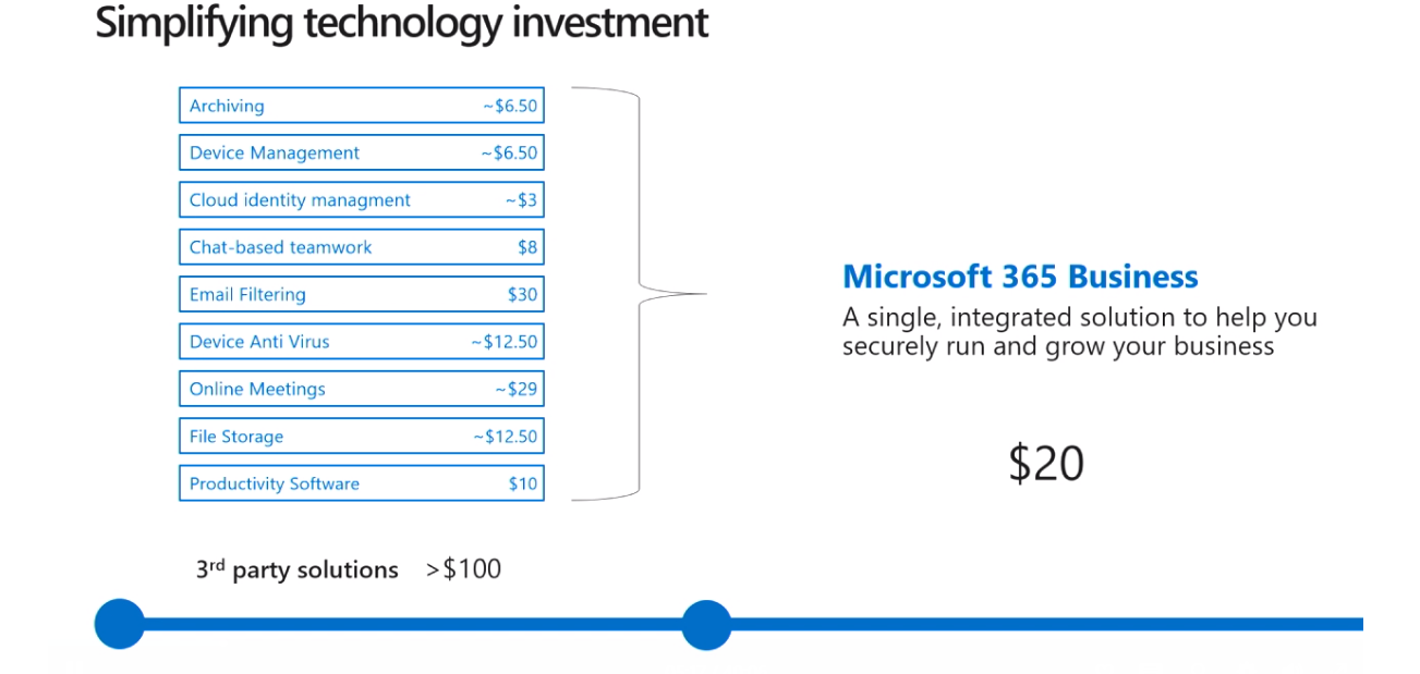 Microsoft 365 Investment