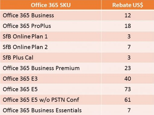 Power Up Office 365