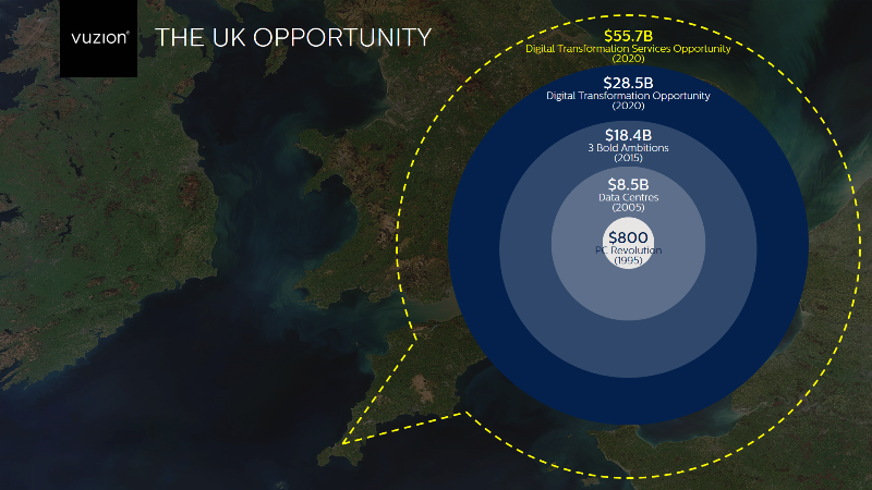 UK Cloud Opportunity