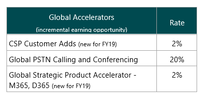 Microsoft Incentives Global Accelerators