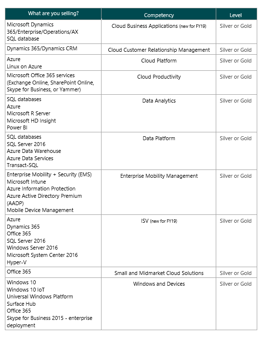 Vuzion Microsoft Incentives competency requirements